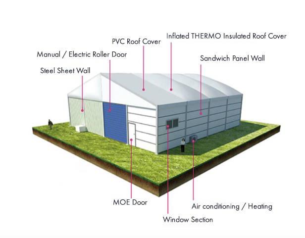 Warehousing & Storage 5